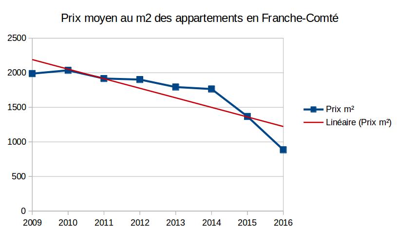 Evolution du prix de l 39 immobilier en franche comt entre for Evolution prix maison