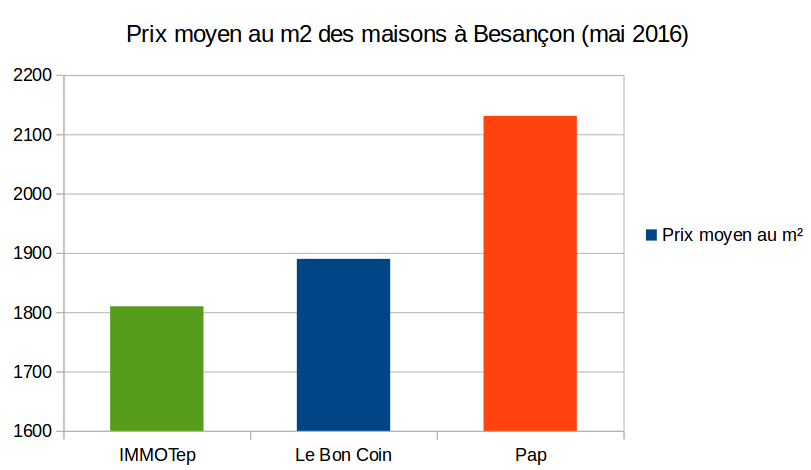 Besan on o acheter for Evolution prix maison